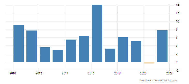 kenya gni growth annual percent wb data