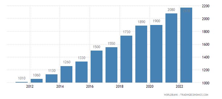 kenya gni per capita atlas method us dollar wb data