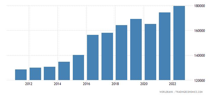 kenya gni per capita constant lcu wb data