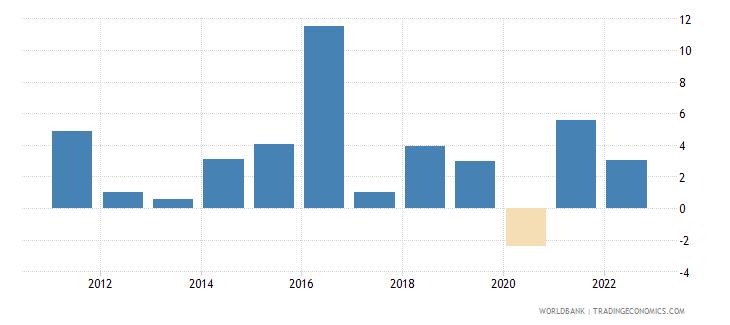 kenya gni per capita growth annual percent wb data