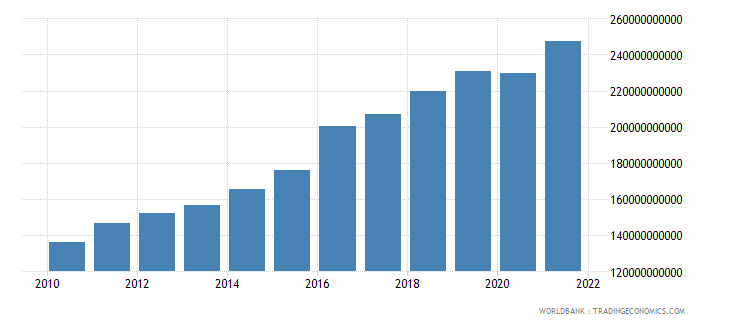 kenya gni ppp constant 2011 international $ wb data