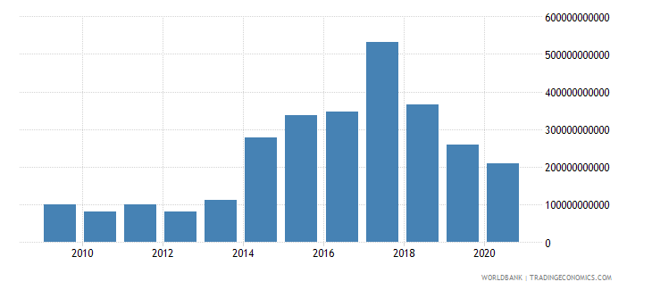 kenya goods and services expense current lcu wb data