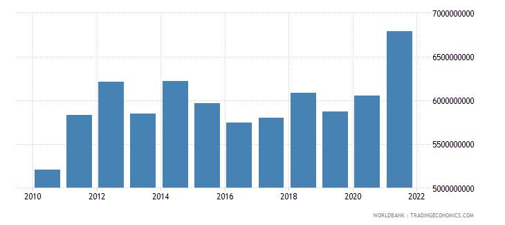 kenya goods exports bop us dollar wb data