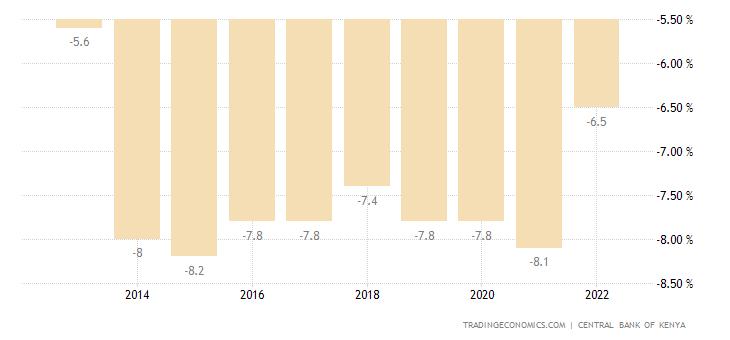 Kenya Government Budget