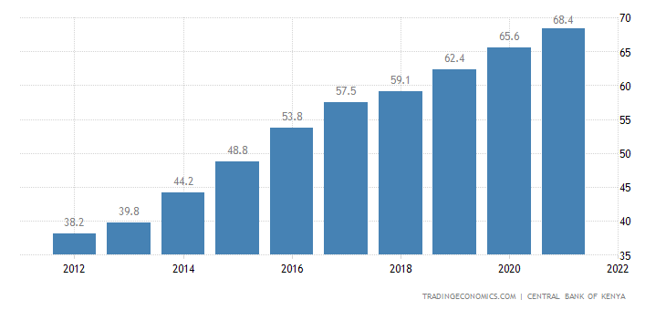 Kenya Government Debt to GDP