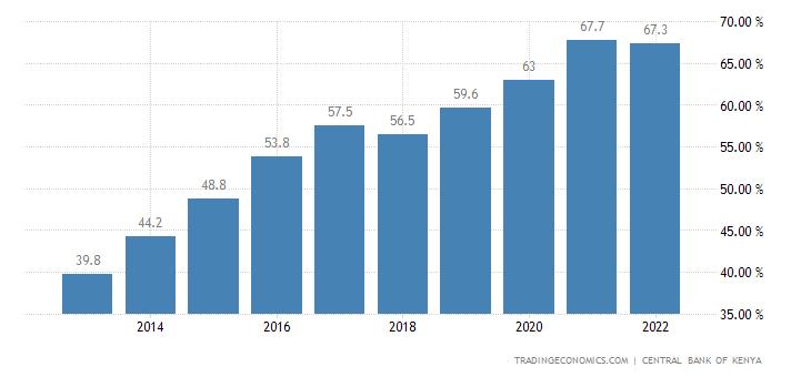 Kenya Government Debt to GDP