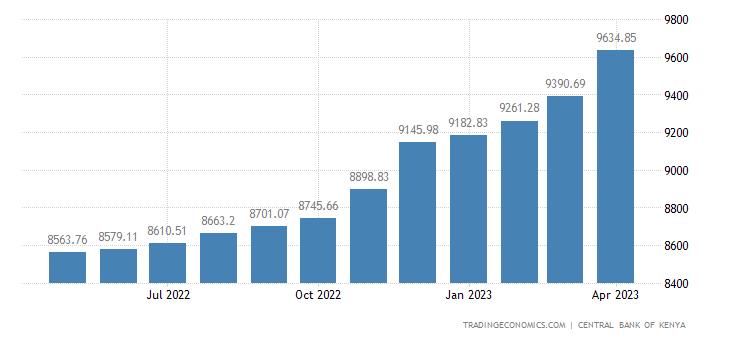 Kenya Government Debt