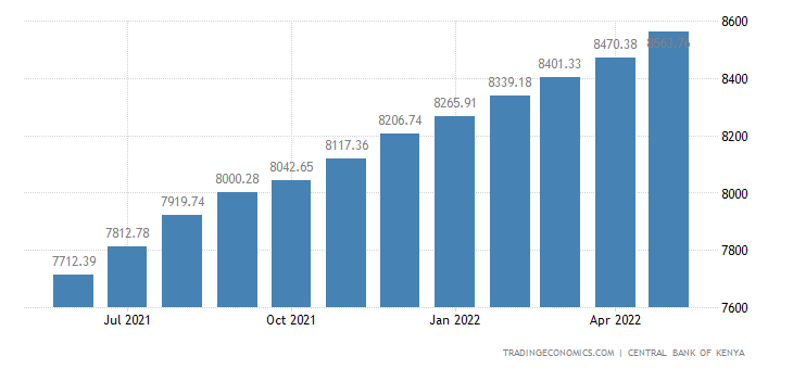 Kenya Government Debt