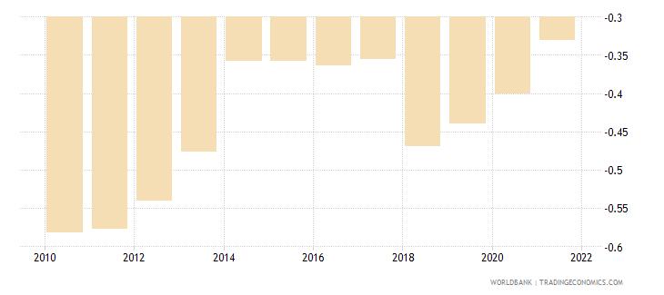 kenya government effectiveness estimate wb data