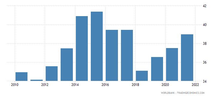kenya government effectiveness percentile rank wb data