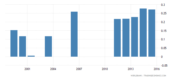 kenya government expenditure on post secondary non tertiary education as percent of gdp percent wb data
