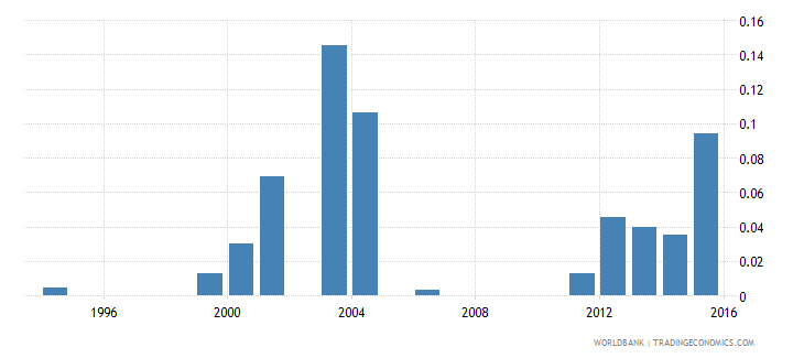 kenya government expenditure on pre primary education as percent of gdp percent wb data