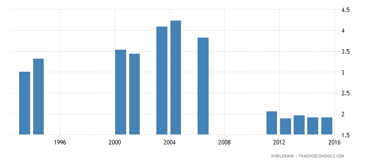 kenya government expenditure on primary education as percent of gdp percent wb data