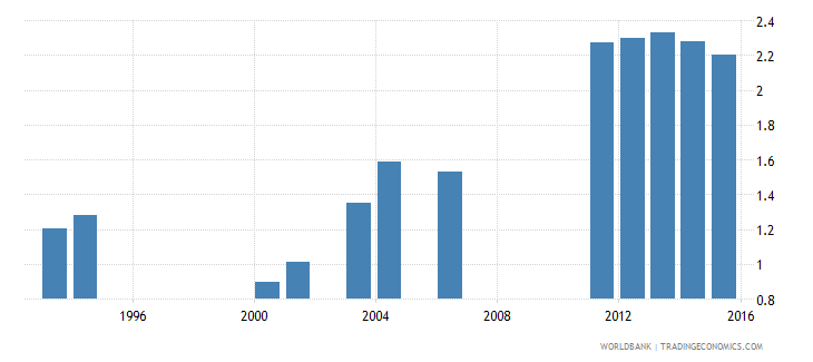 kenya government expenditure on secondary education as percent of gdp percent wb data