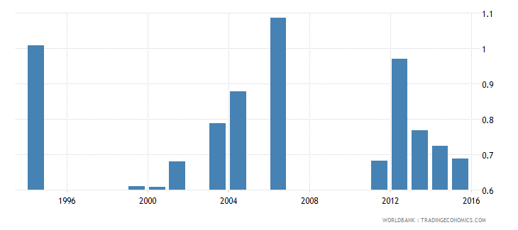 kenya government expenditure on tertiary education as percent of gdp percent wb data