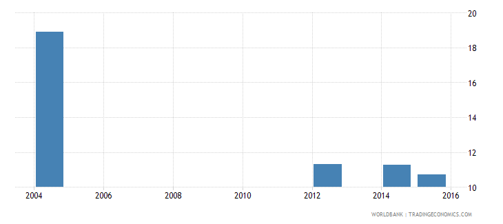 kenya government expenditure per lower secondary student as percent of gdp per capita percent wb data