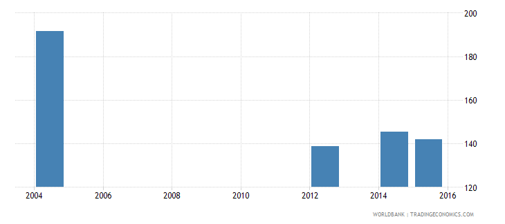 kenya government expenditure per lower secondary student constant us$ wb data