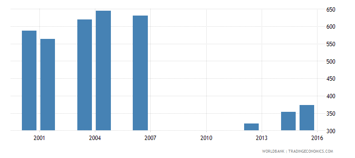 kenya government expenditure per primary student constant ppp$ wb data