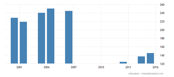 kenya government expenditure per primary student constant us$ wb data