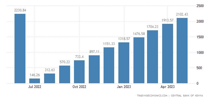 Kenya Government Revenues