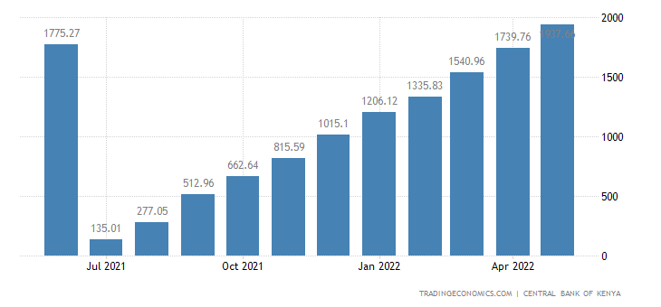 Kenya Government Revenues