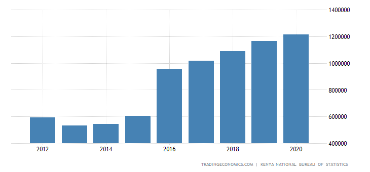 Kenya Government Spending