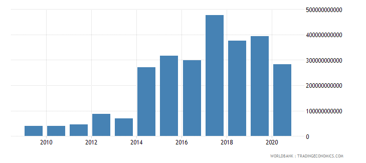 kenya grants and other revenue current lcu wb data