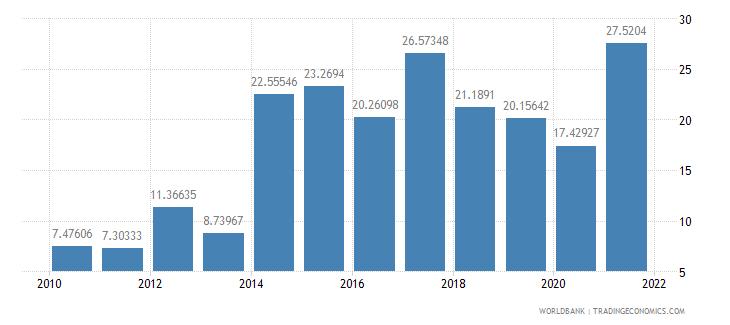 kenya grants and other revenue percent of revenue wb data