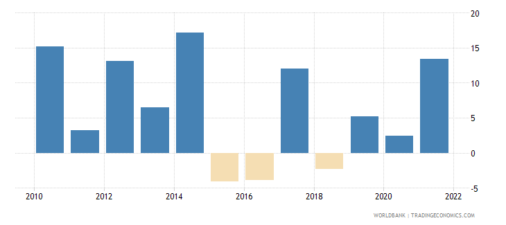 kenya gross capital formation annual percent growth wb data