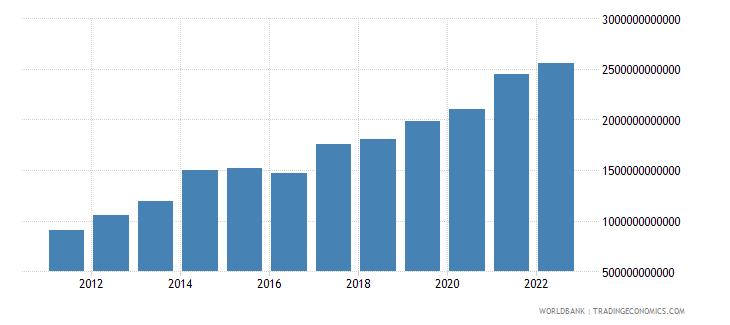 kenya gross capital formation current lcu wb data