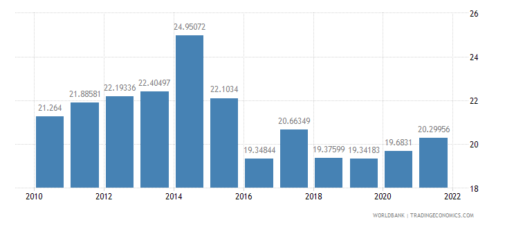 kenya gross capital formation percent of gdp wb data