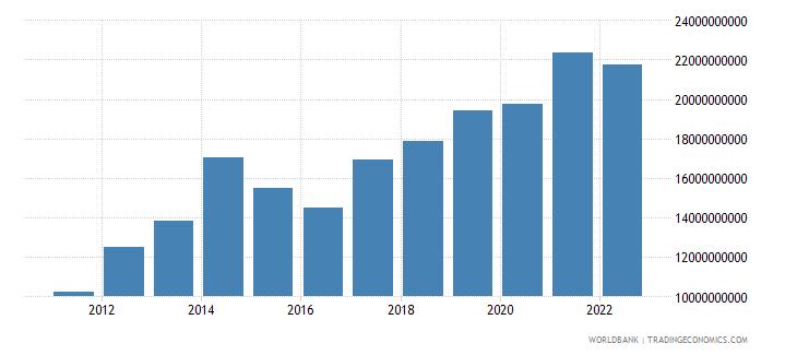 kenya gross capital formation us dollar wb data