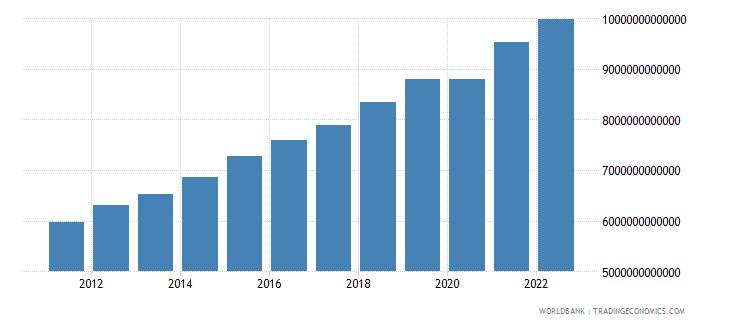 kenya gross domestic income constant lcu wb data