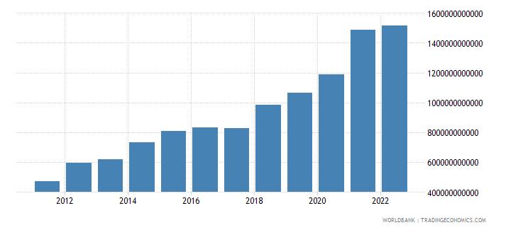 kenya gross domestic savings current lcu wb data