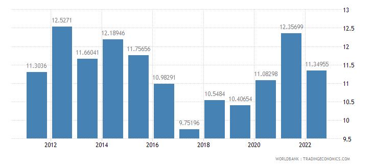 kenya gross domestic savings percent of gdp wb data