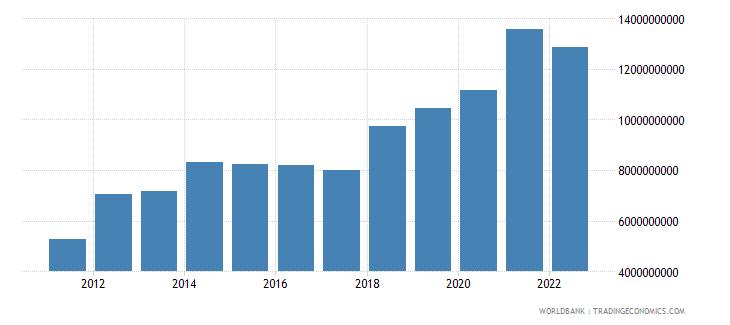 kenya gross domestic savings us dollar wb data