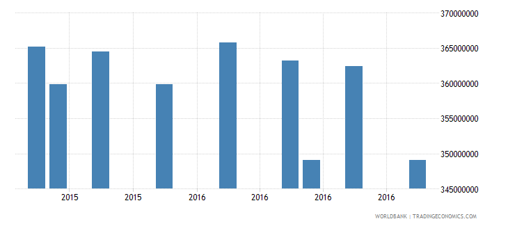 kenya gross ext debt pos  central bank long term special drawing rights allocations usd wb data