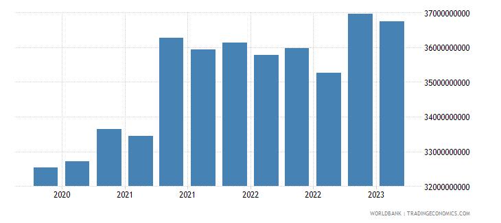 kenya gross ext debt pos  general government long term loans usd wb data