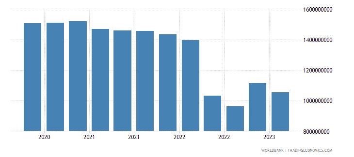 kenya gross ext debt pos  other sectors long term loans usd wb data