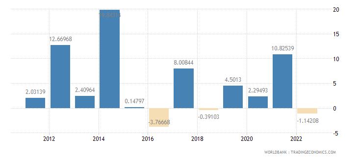 kenya gross fixed capital formation annual percent growth wb data