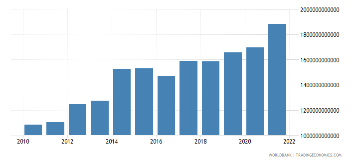 kenya gross fixed capital formation constant lcu wb data