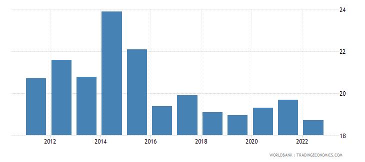 kenya gross fixed capital formation percent of gdp wb data