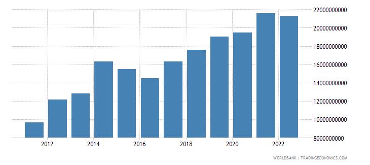 kenya gross fixed capital formation us dollar wb data