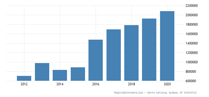 Kenya Gross Fixed Capital Formation
