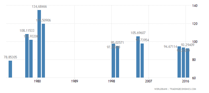 kenya gross intake rate in grade 1 female percent of relevant age group wb data