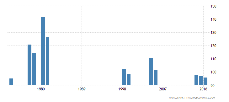 kenya gross intake rate in grade 1 male percent of relevant age group wb data