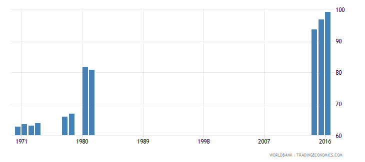 kenya gross intake ratio to grade 1 of lower secondary general education male percent wb data