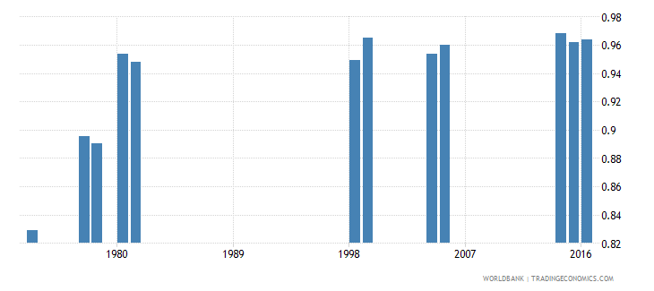 kenya gross intake ratio to grade 1 of primary education gender parity index gpi wb data