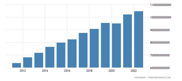 kenya gross national expenditure constant lcu wb data