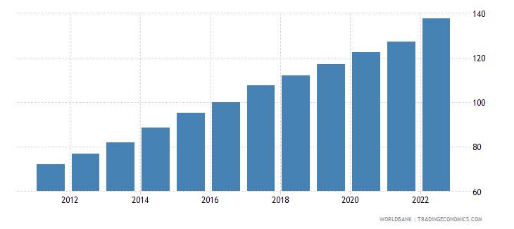 kenya gross national expenditure deflator base year varies by country wb data